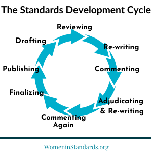 The Standards Development Cycle